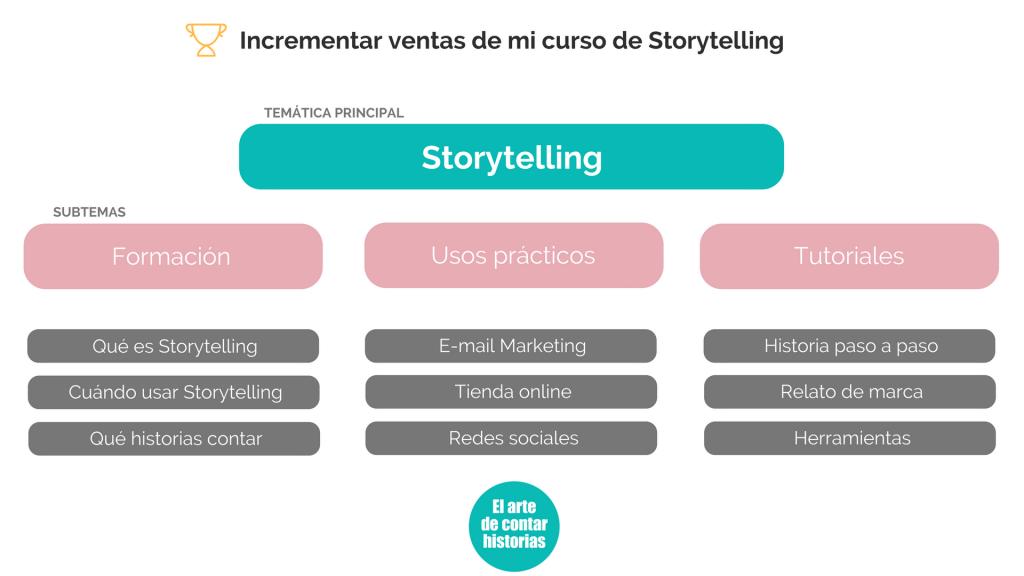 Estrategia de contenidos para el blog
