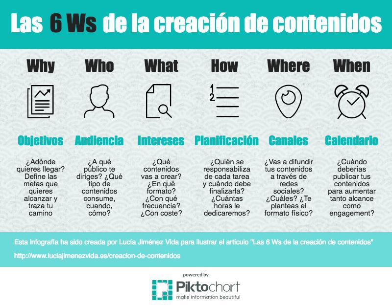 Infografía sobre las 6 Ws de la creación de contenidos