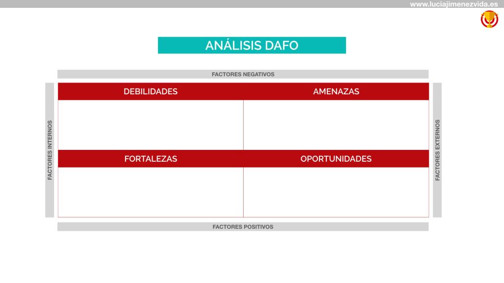 El análisis DAFO en el Plan de marketing